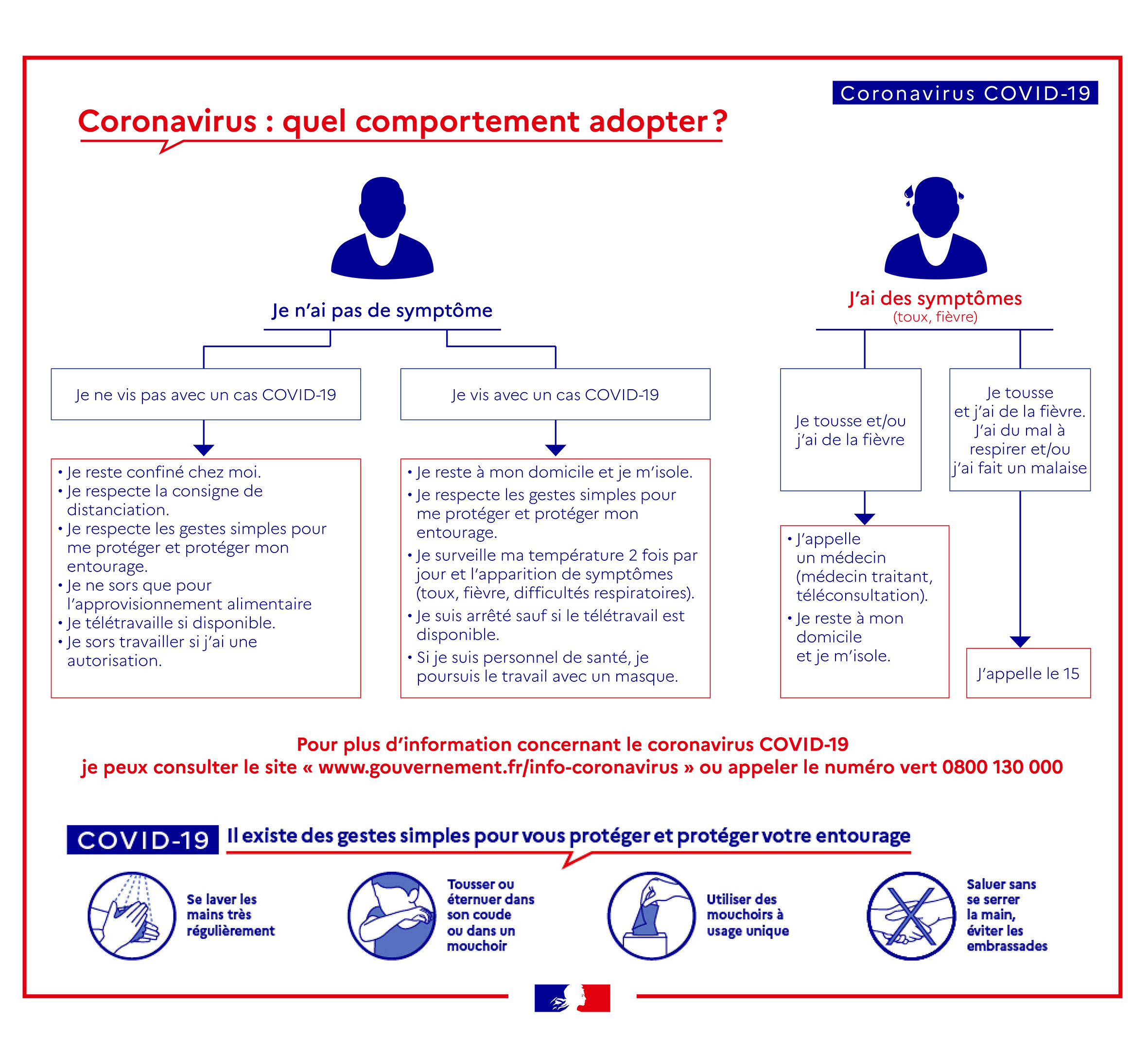 Quel comportement adopter